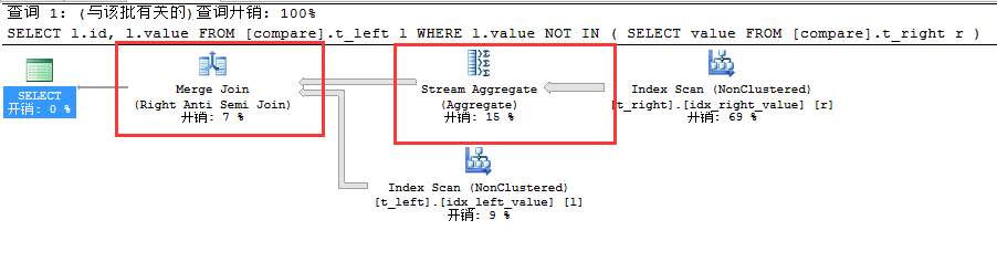 SQL Server聚焦NOT IN VS NOT EXISTS VS LEFT JOIN...IS NULL性能分析(十八)